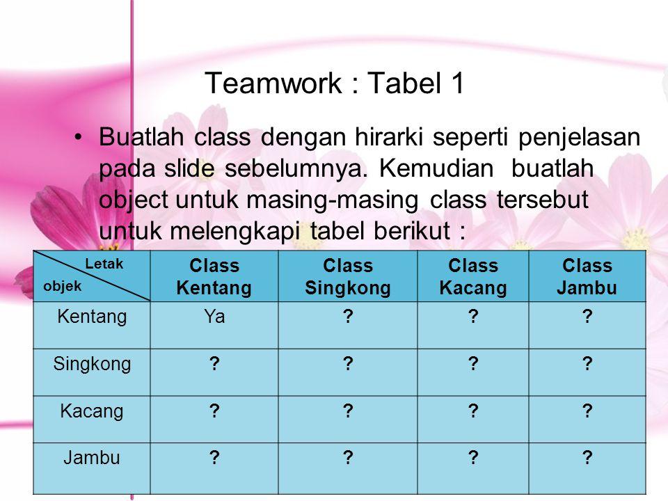 Teamwork : Tabel 1