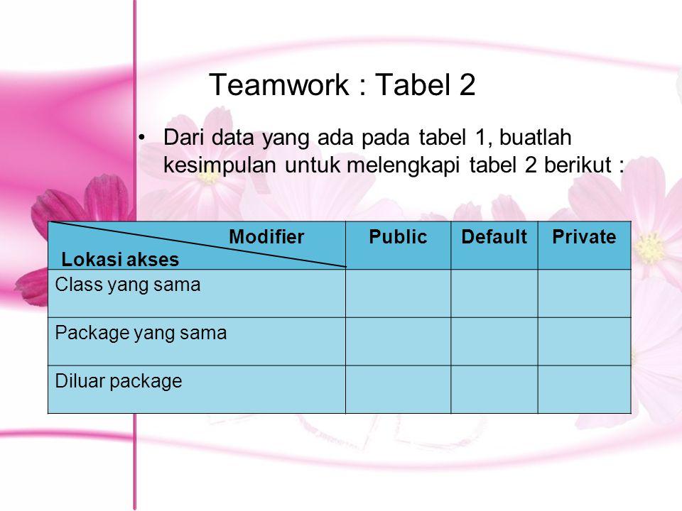 Teamwork : Tabel 2 Dari data yang ada pada tabel 1, buatlah kesimpulan untuk melengkapi tabel 2 berikut :