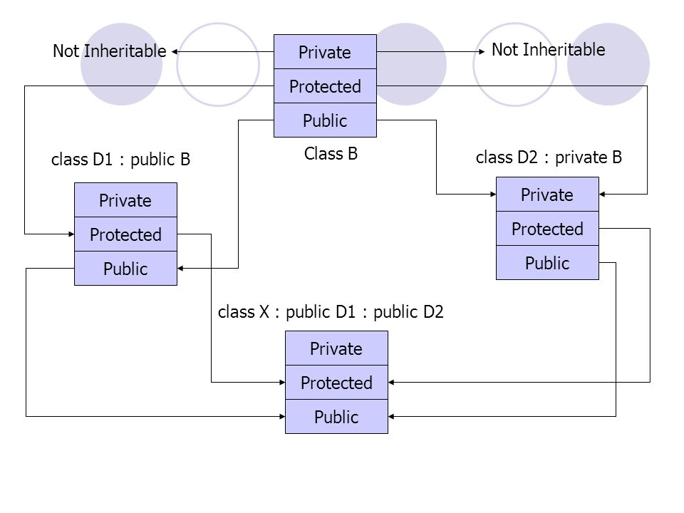 Not Inheritable Private. Not Inheritable. Protected. Public. Class B. class D1 : public B. class D2 : private B.
