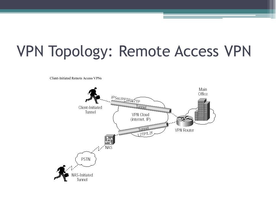 VPN Topology: Remote Access VPN