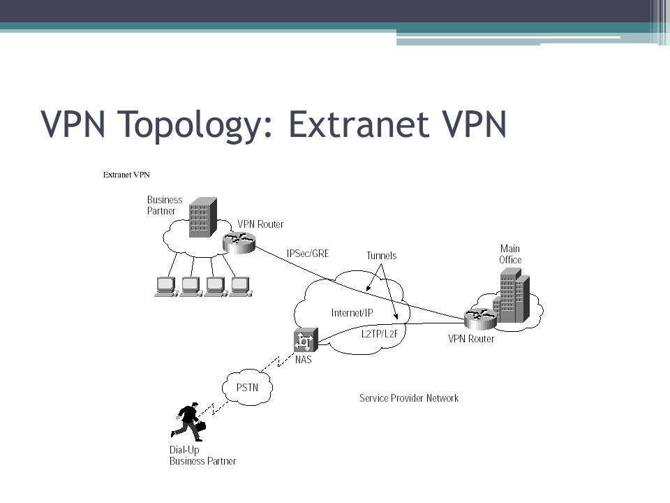 VPN Topology: Extranet VPN