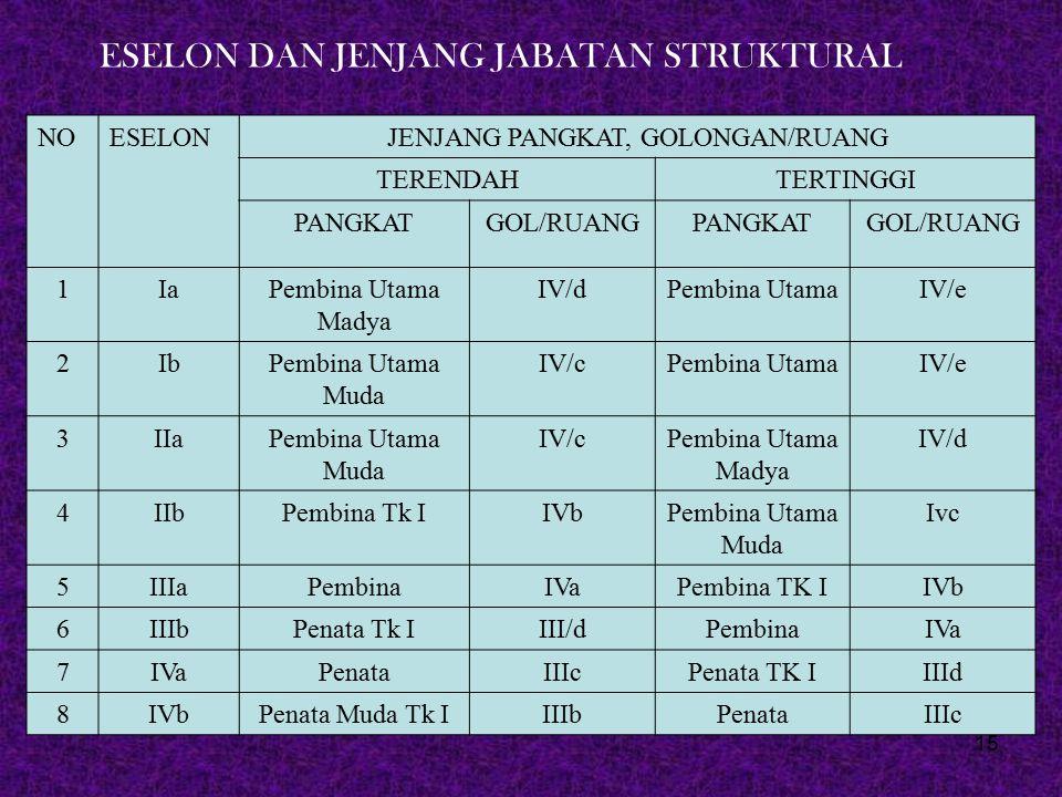 JENJANG PANGKAT, GOLONGAN/RUANG