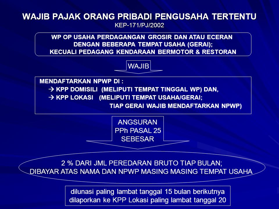 WAJIB PAJAK ORANG PRIBADI PENGUSAHA TERTENTU KEP-171/PJ/2002