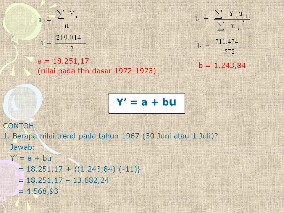 Y' = a + bu a = 18.251,17 (nilai pada thn dasar 1972-1973)