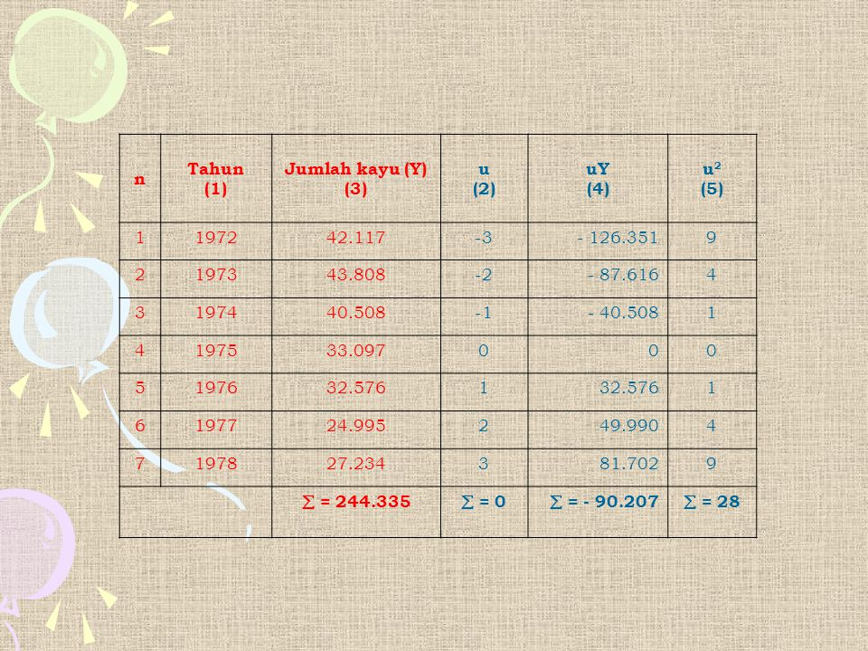 n Tahun. (1) Jumlah kayu (Y) (3) u. (2) uY. (4) u2. (5) 1. 1972. 42.117. -3. - 126.351.