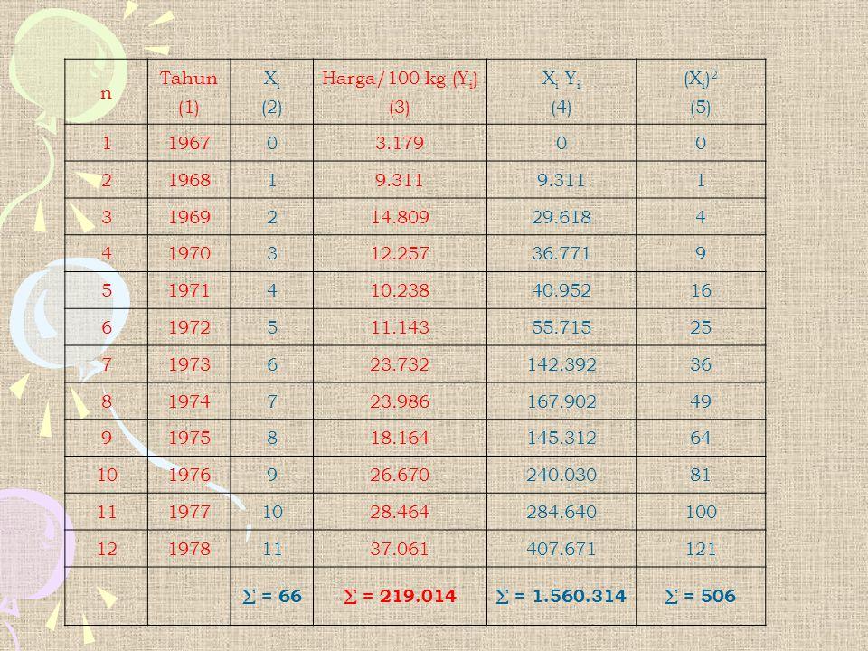 n Tahun. (1) Xi. (2) Harga/100 kg (Yi) (3) Xi Yi. (4) (Xi)2. (5) 1. 1967. 3.179. 2. 1968.