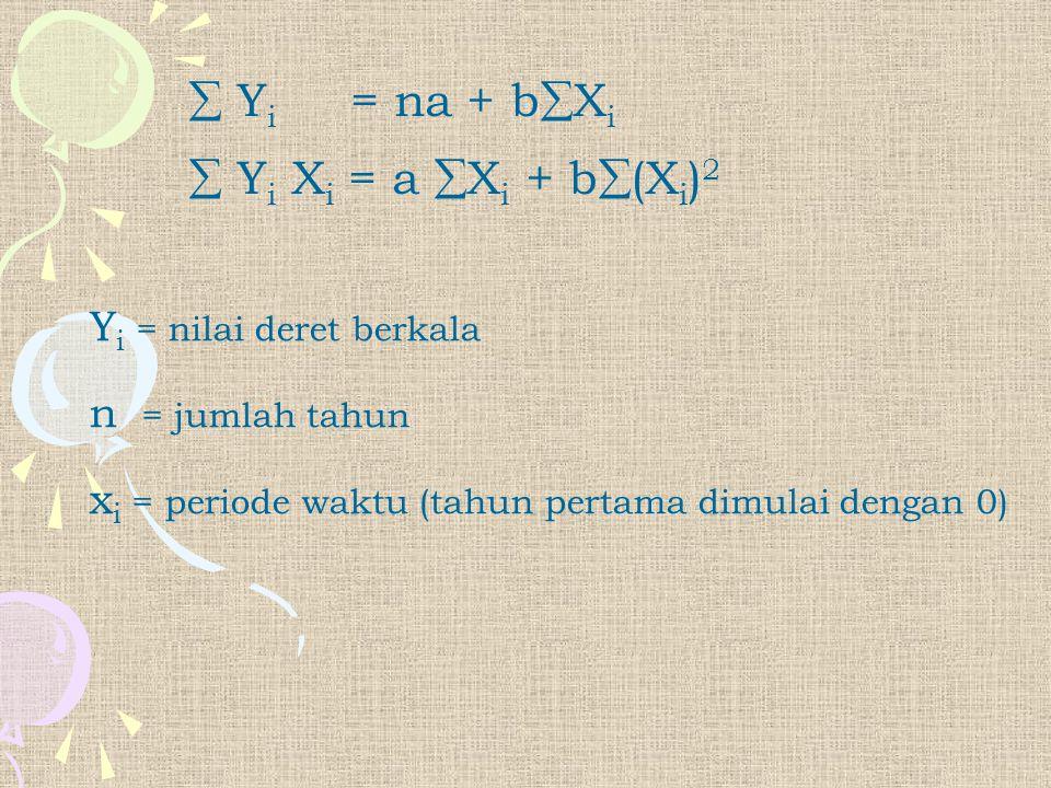  Yi = na + bXi  Yi Xi = a Xi + b(Xi)2 Yi = nilai deret berkala