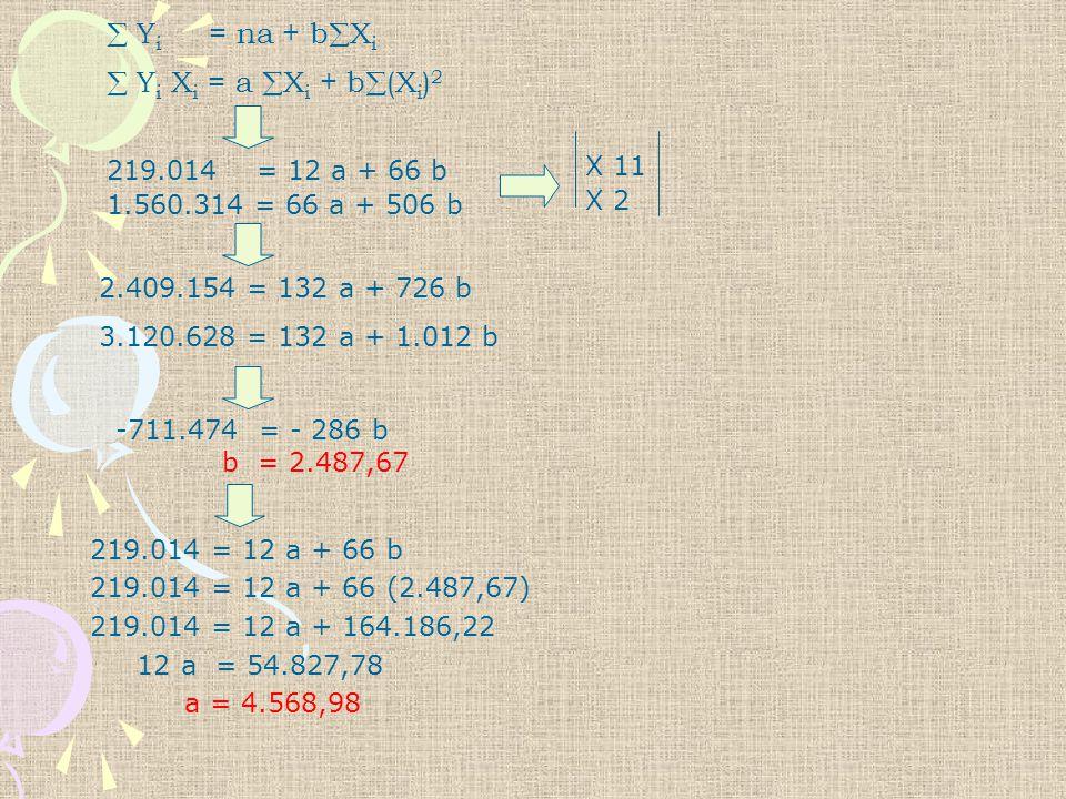  Yi = na + bXi  Yi Xi = a Xi + b(Xi)2 X 11 219.014 = 12 a + 66 b