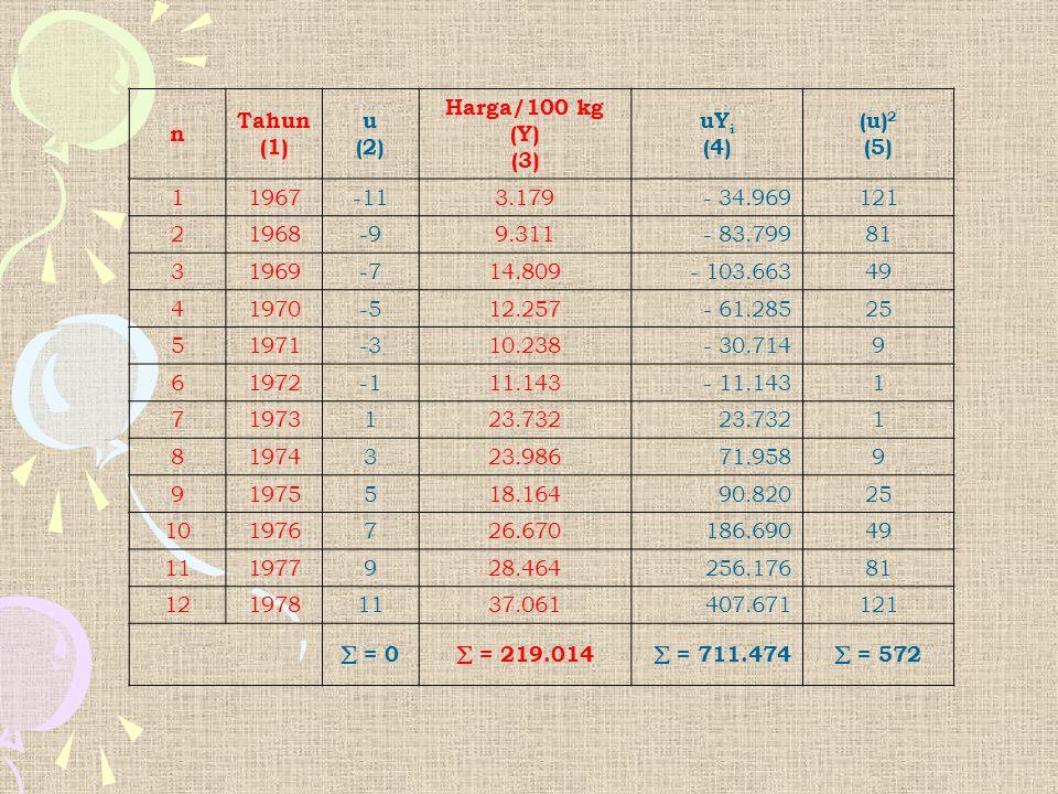 n Tahun. (1) u. (2) Harga/100 kg (Y) (3) uYi. (4) (u)2. (5) 1. 1967. -11. 3.179. - 34.969.