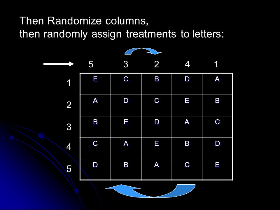 Then Randomize columns, then randomly assign treatments to letters: