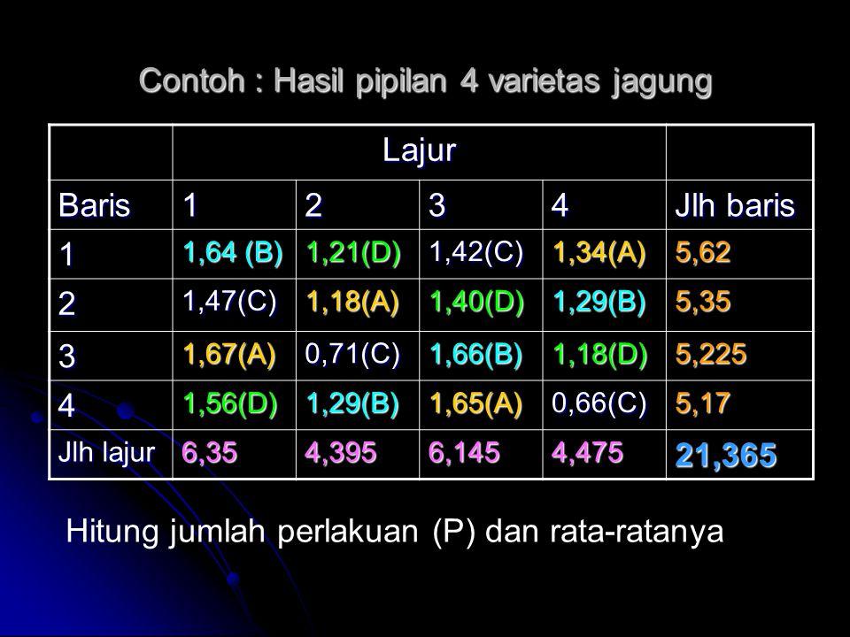 Contoh : Hasil pipilan 4 varietas jagung