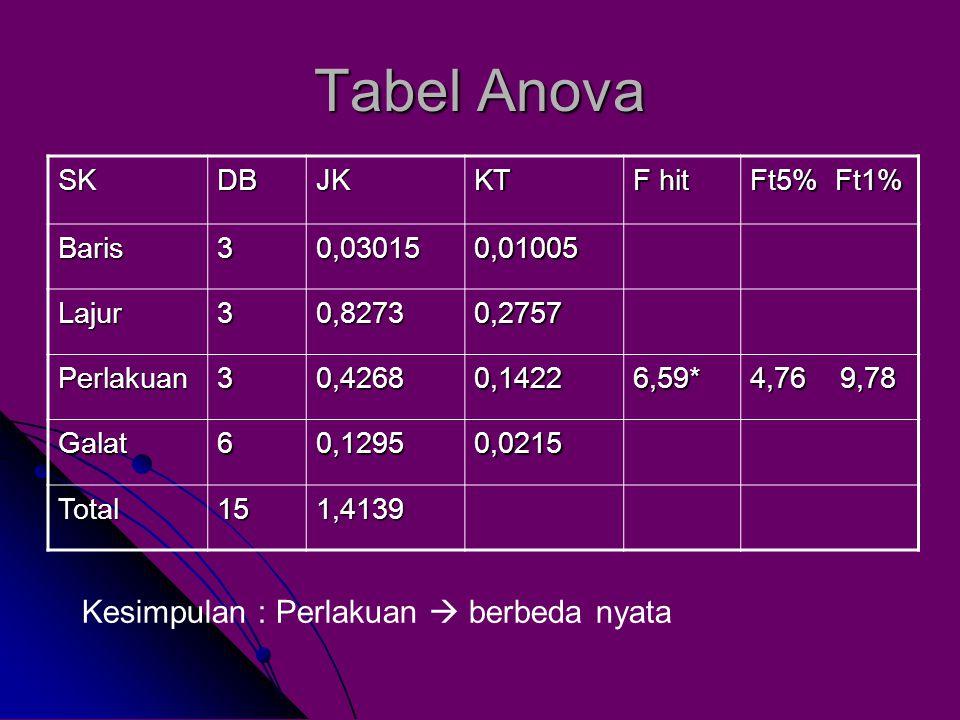 Tabel Anova Kesimpulan : Perlakuan  berbeda nyata SK DB JK KT F hit