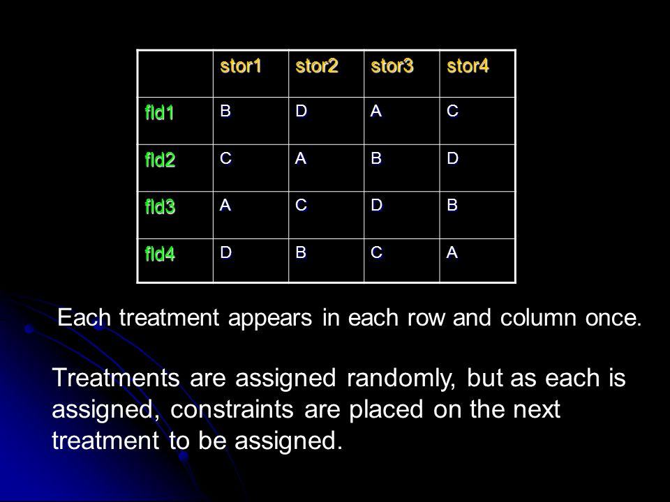 stor1 stor2. stor3. stor4. fld1. B. D. A. C. fld2. fld3. fld4. Each treatment appears in each row and column once.