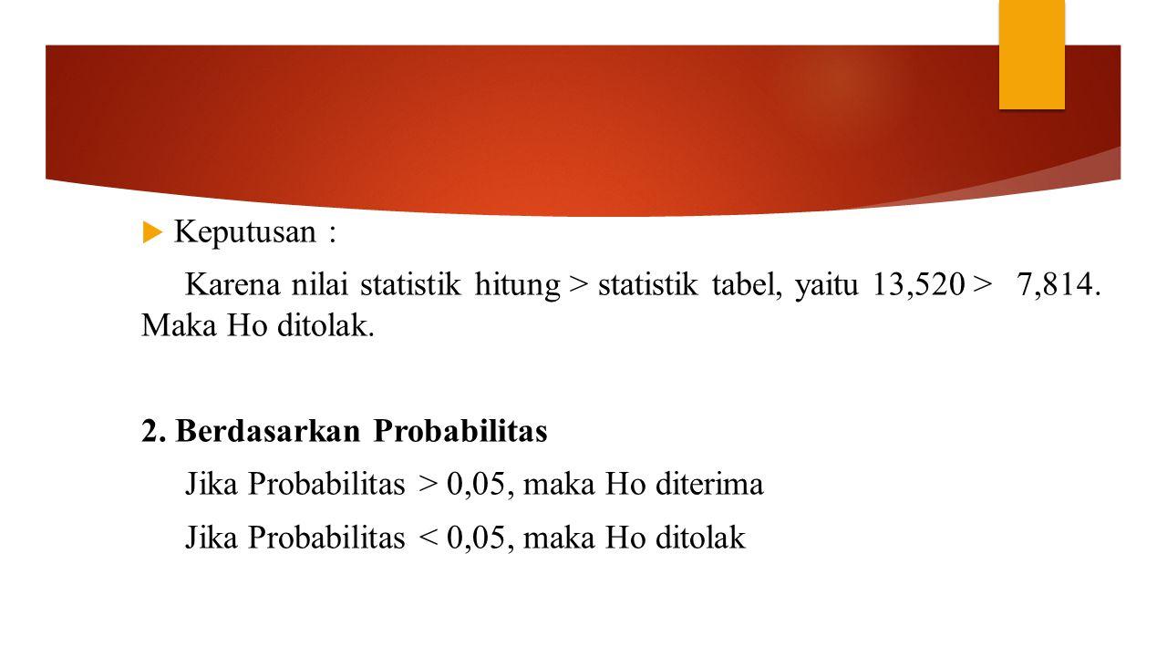 Keputusan : Karena nilai statistik hitung > statistik tabel, yaitu 13,520 > 7,814. Maka Ho ditolak.