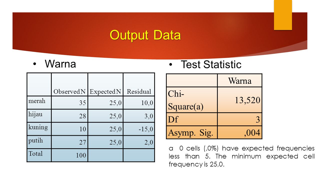 Output Data Warna Test Statistic Warna 13,520 Chi-Square(a) 3 Df ,004