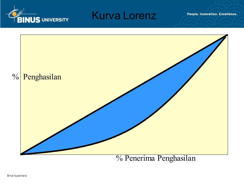 Kurva Lorenz % Penghasilan % Penerima Penghasilan Bina Nusantara