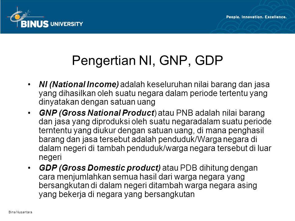 Pengertian NI, GNP, GDP