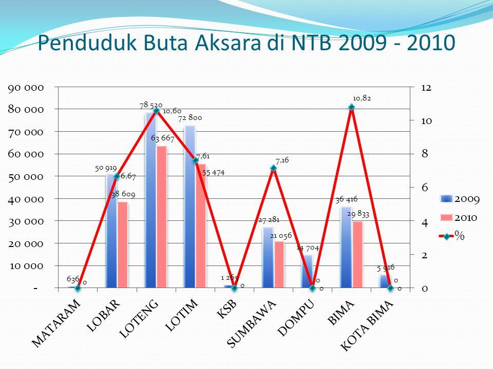 Penduduk Buta Aksara di NTB 2009 - 2010