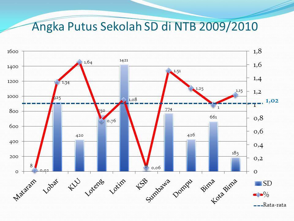 Angka Putus Sekolah SD di NTB 2009/2010