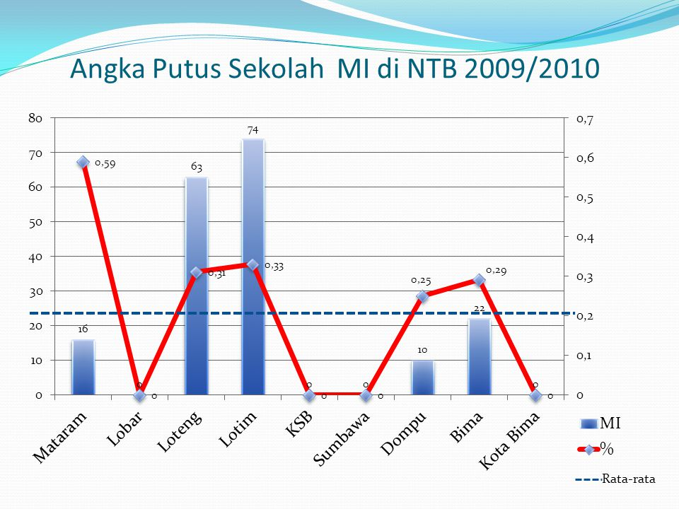 Angka Putus Sekolah MI di NTB 2009/2010