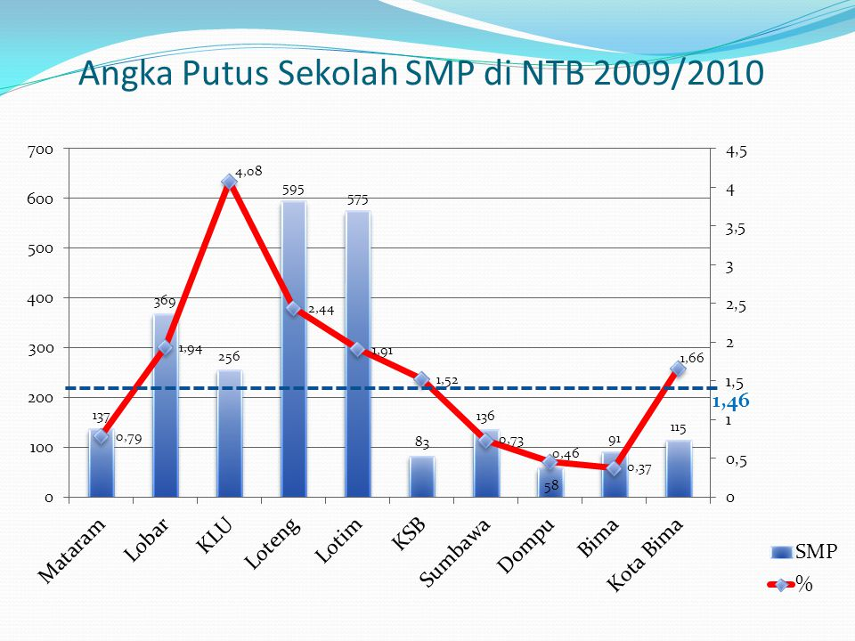 Angka Putus Sekolah SMP di NTB 2009/2010