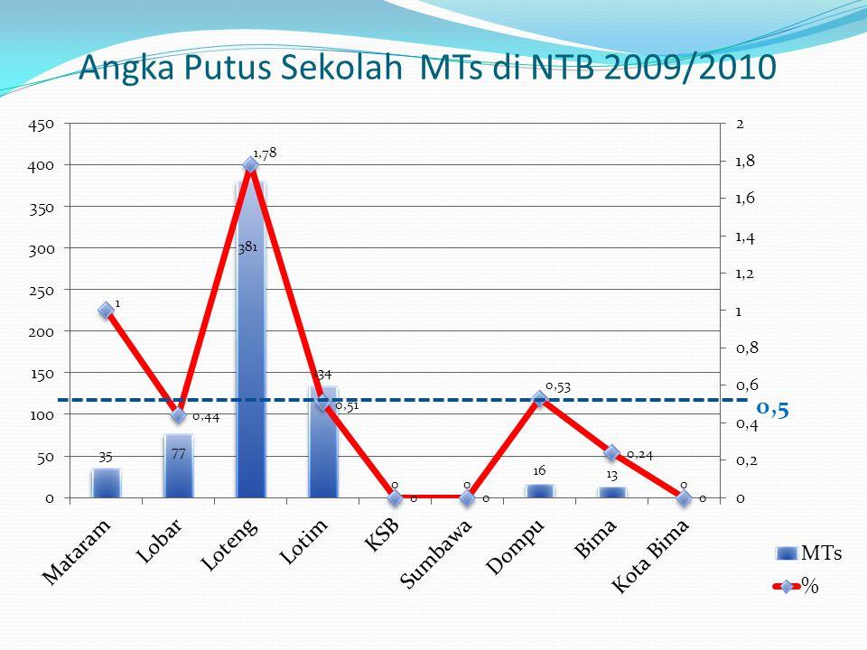Angka Putus Sekolah MTs di NTB 2009/2010