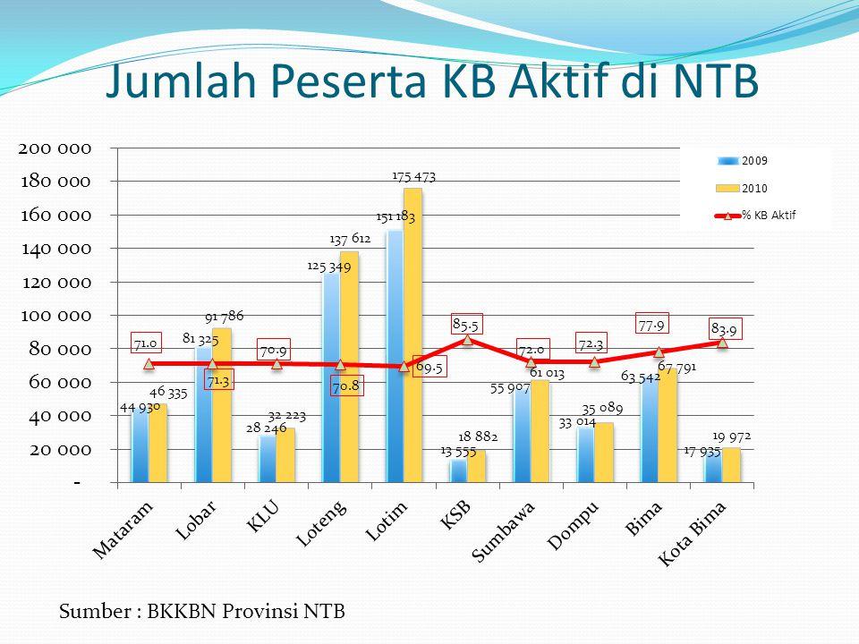 Jumlah Peserta KB Aktif di NTB