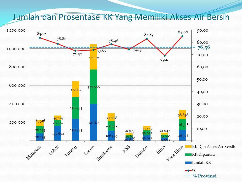 Jumlah dan Prosentase KK Yang Memiliki Akses Air Bersih