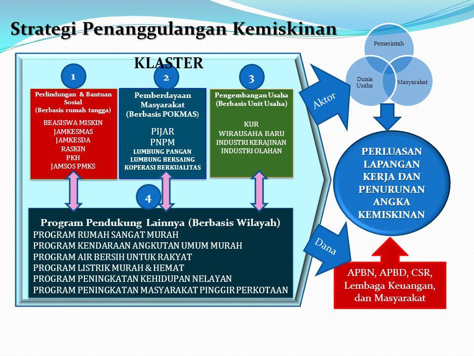 Strategi Penanggulangan Kemiskinan