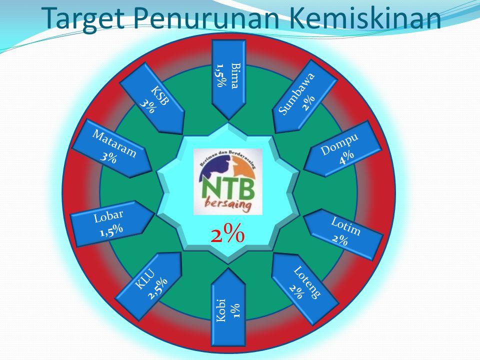 Target Penurunan Kemiskinan