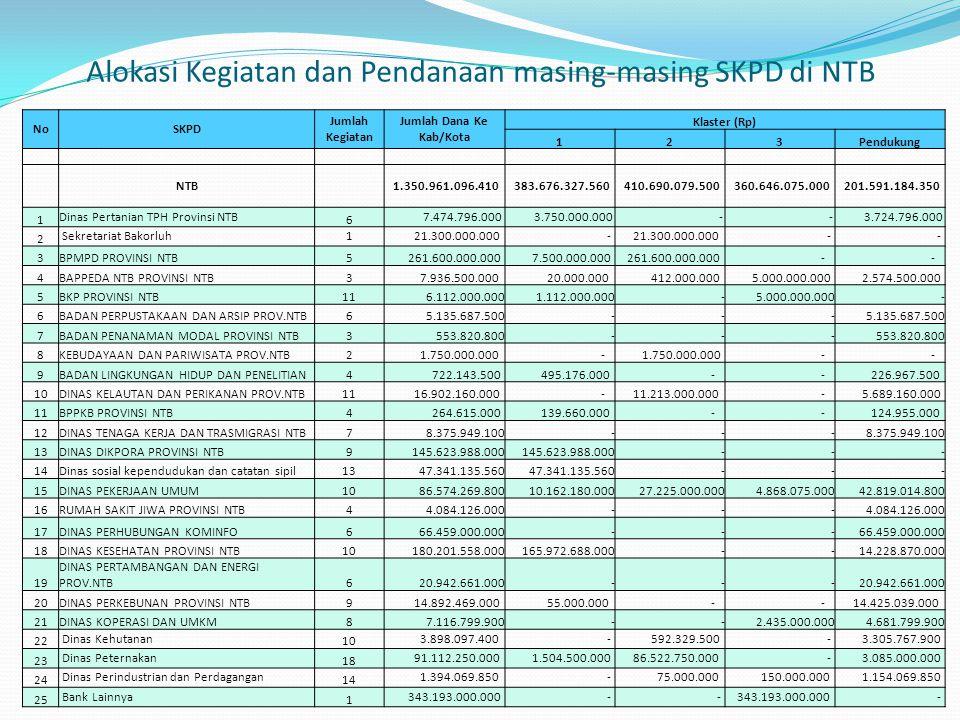 Alokasi Kegiatan dan Pendanaan masing-masing SKPD di NTB