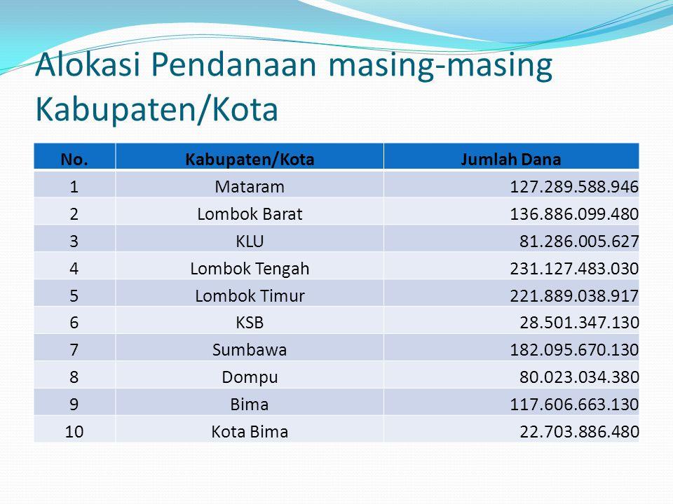 Alokasi Pendanaan masing-masing Kabupaten/Kota