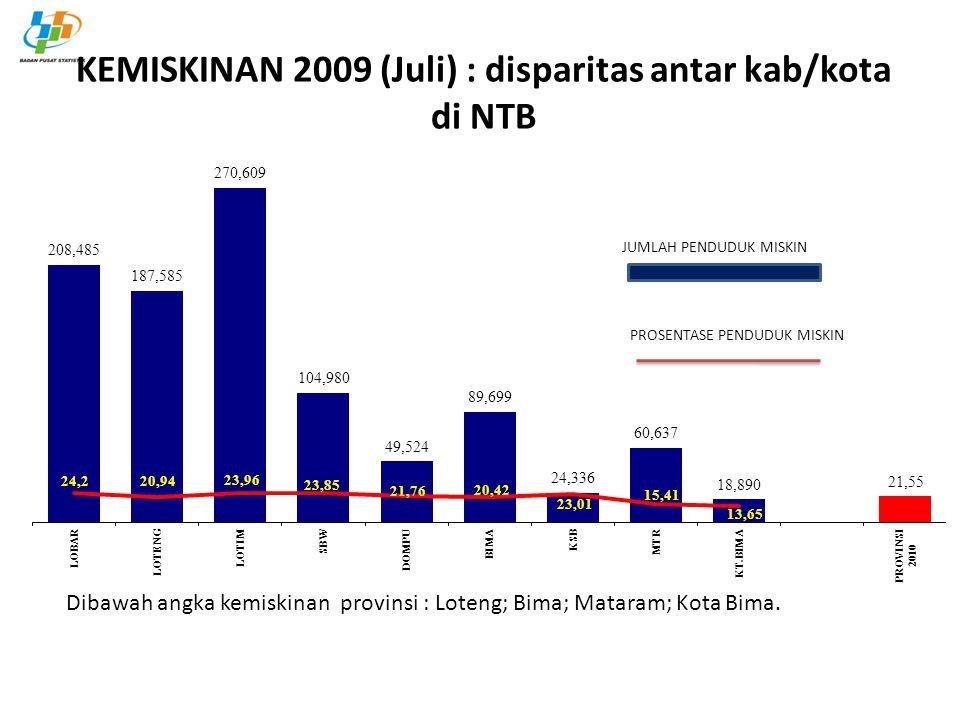 KEMISKINAN 2009 (Juli) : disparitas antar kab/kota di NTB