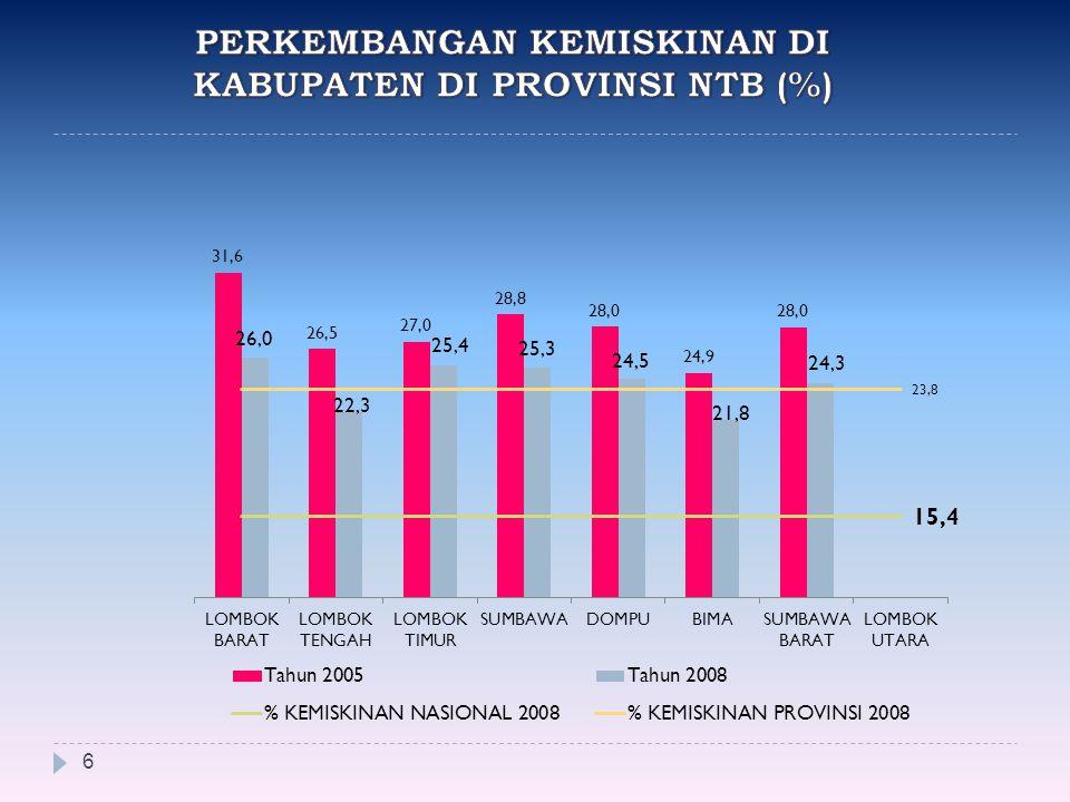 PERKEMBANGAN KEMISKINAN DI KABUPATEN DI PROVINSI NTB (%)