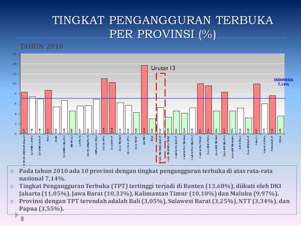 TINGKAT PENGANGGURAN TERBUKA PER PROVINSI (%)