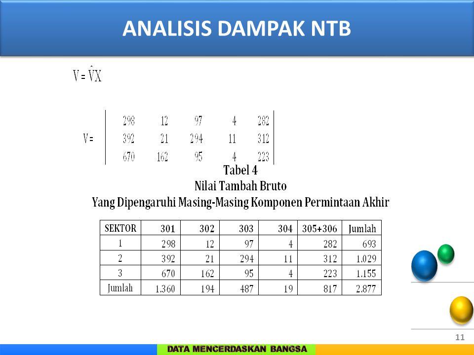 ANALISIS DAMPAK NTB