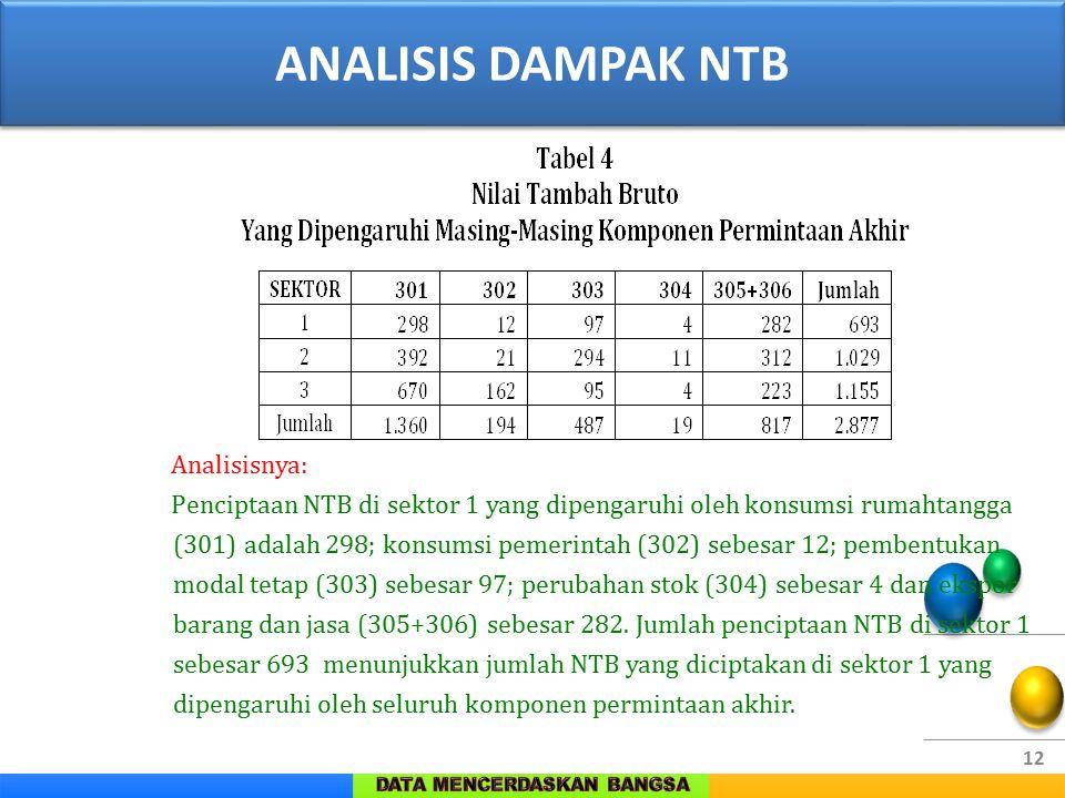 ANALISIS DAMPAK NTB Analisisnya:
