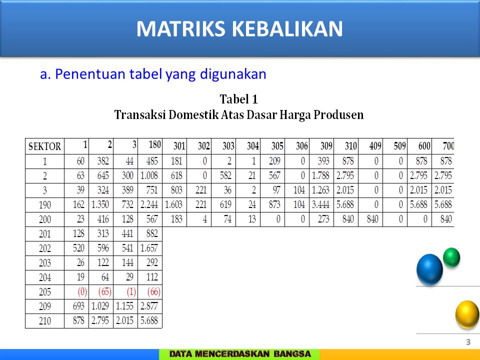 MATRIKS KEBALIKAN a. Penentuan tabel yang digunakan