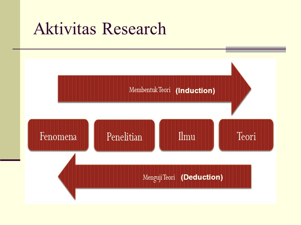 Aktivitas Research (Induction) (Deduction)