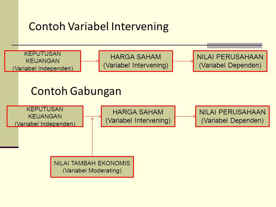 Contoh Variabel Intervening