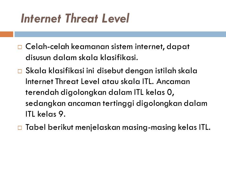 Internet Threat Level Celah-celah keamanan sistem internet, dapat disusun dalam skala klasifikasi.
