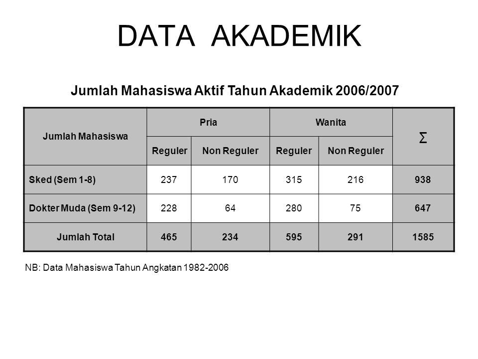 Jumlah Mahasiswa Aktif Tahun Akademik 2006/2007