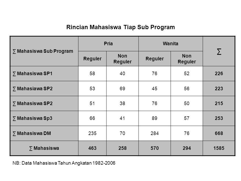 Rincian Mahasiswa Tiap Sub Program