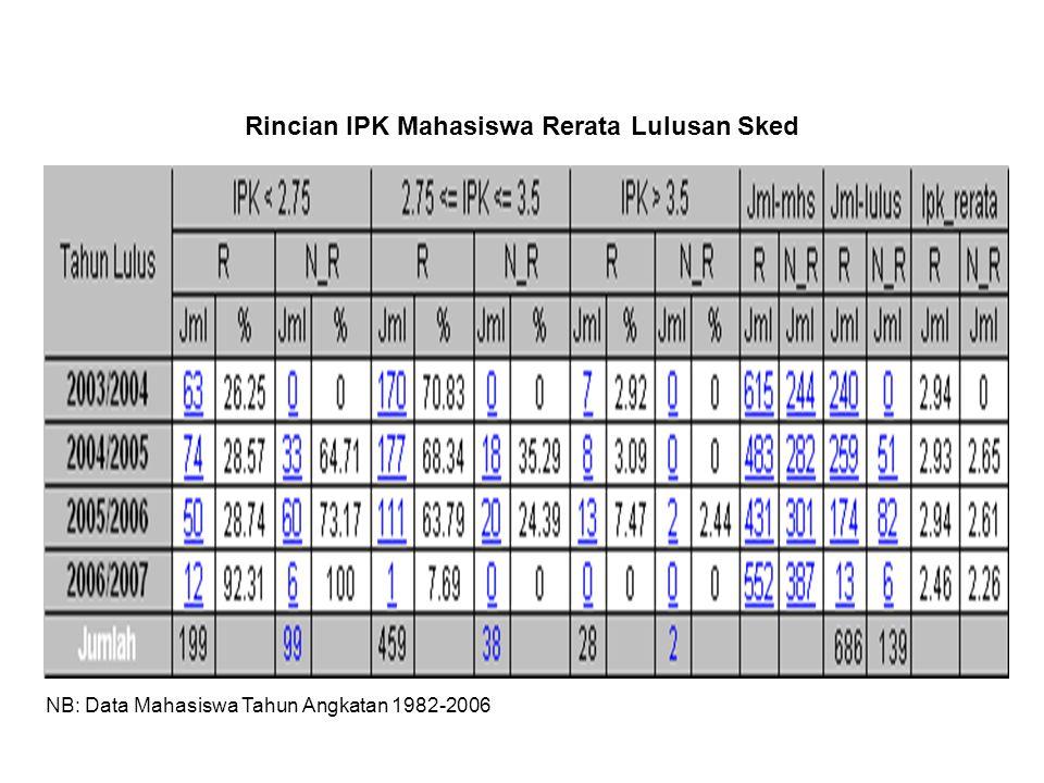 Rincian IPK Mahasiswa Rerata Lulusan Sked