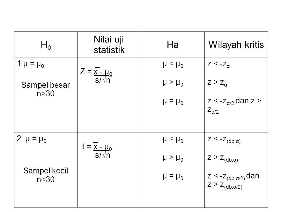 H0 Nilai uji statistik Ha Wilayah kritis μ = μ0 Sampel besar n>30 _