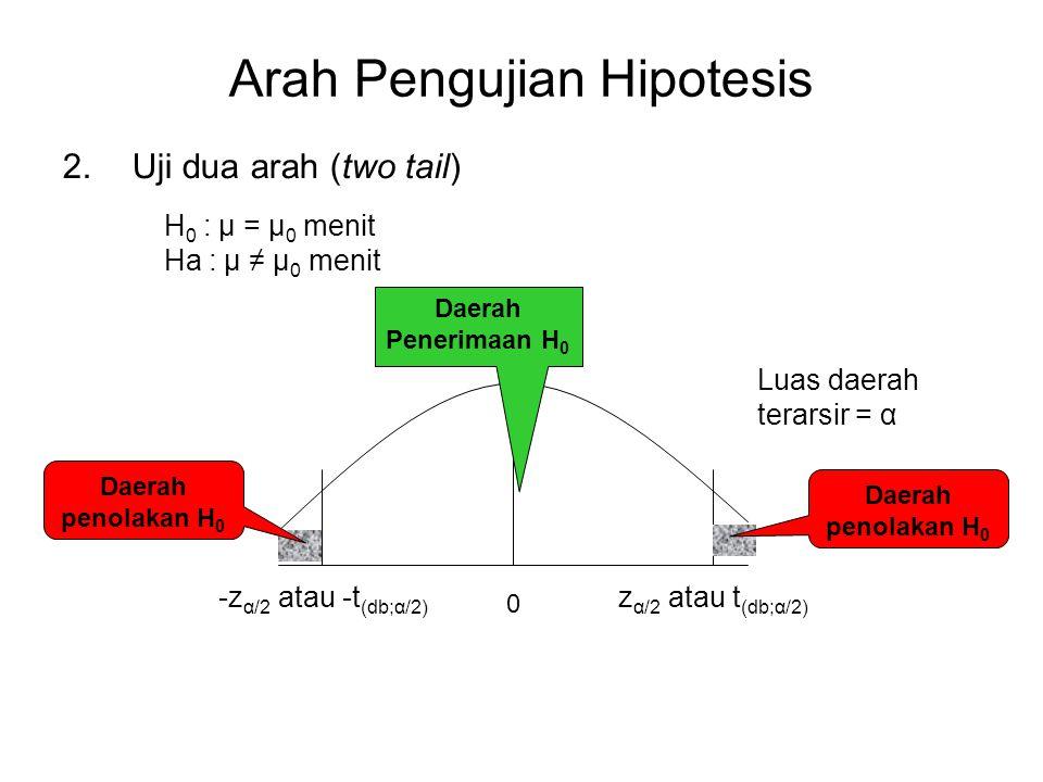 Arah Pengujian Hipotesis