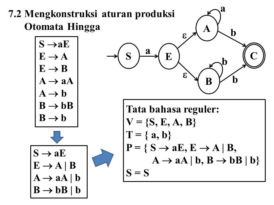 7.2 Mengkonstruksi aturan produksi Otomata Hingga