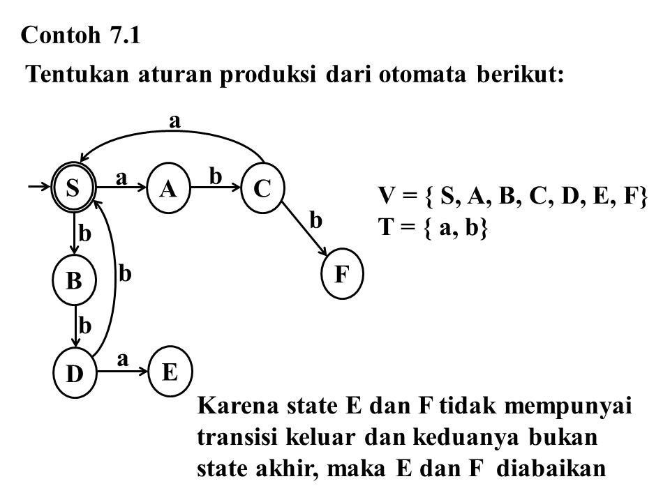 Contoh 7.1 Tentukan aturan produksi dari otomata berikut: E. S. a. F. A. B. D. C. b. V = { S, A, B, C, D, E, F}