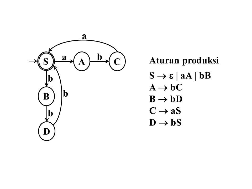 S a A B D C b Aturan produksi S   | aA | bB A  bC B  bD C  aS D  bS