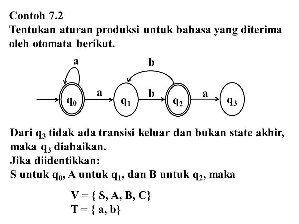 Contoh 7.2 Tentukan aturan produksi untuk bahasa yang diterima. oleh otomata berikut. q0. a. q1.